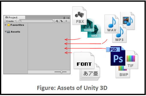 Game Project Components of Unity 3D | Studytonight