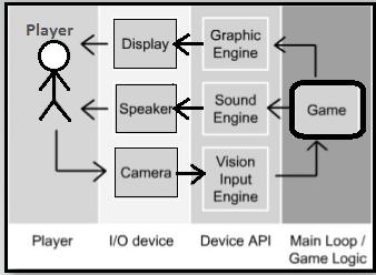 Understanding Basic Game Architecture | Studytonight