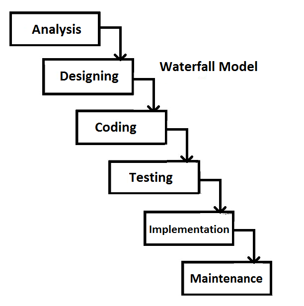 Game development lifecycle models studytonight for Waterfall design model