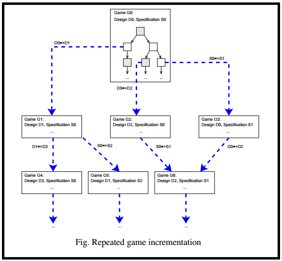 Using uml diagrams for a game project studytonight uml diagrams for game project planning ccuart Images