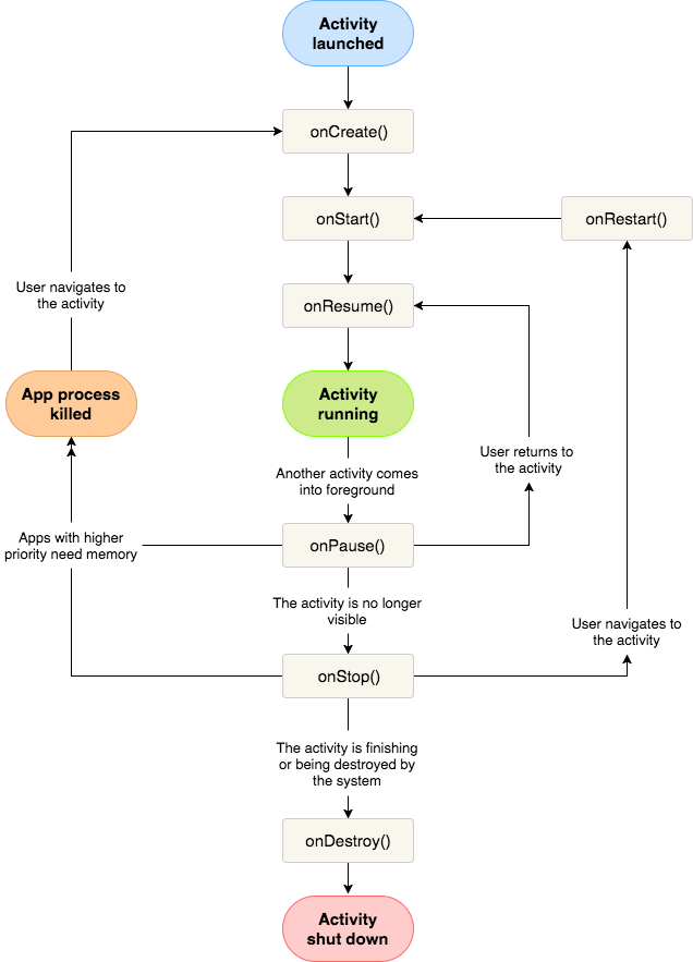 Android activity its lifecycle and states android development flow chart showing activity lifecycle in android ccuart Choice Image