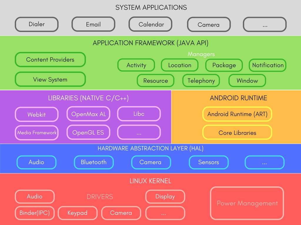 programming with android system architecture er diagram