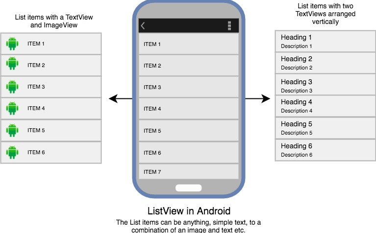 ListView in Android | Android Development Tutorial | Studytonight