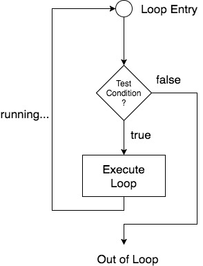 loopflow diagram in C