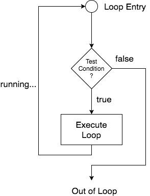 Loops in C | C Language Tutorial | Studytonight