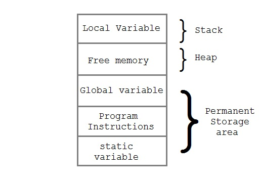 memory allocation Operating system memory management - learning operating system concepts in simple and easy steps : the operating system takes care of mapping the logical addresses to physical addresses at the time of memory allocation to the program.