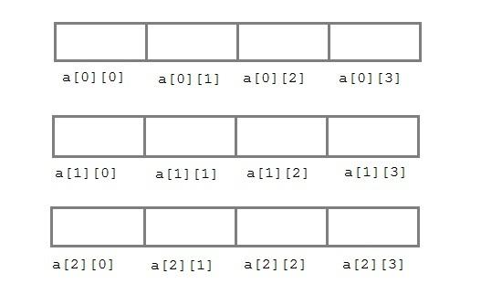 Arrays in C | C Language Tutorial | Studytonight
