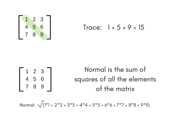 Program to find Normal and Trace of a Square Matrix | C