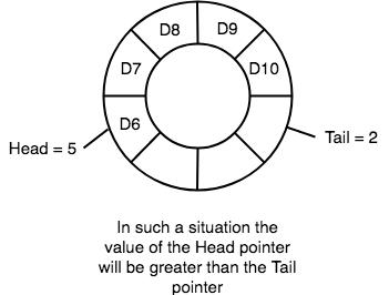 Implementing circular queue in python studytonight circular queue python ccuart Gallery