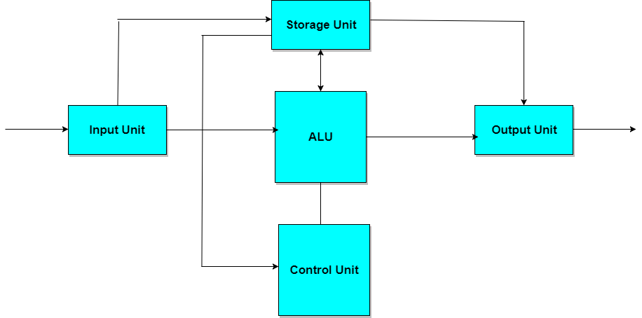 Architecture Of Computer System Computer Architecture Tutorial Studytonight