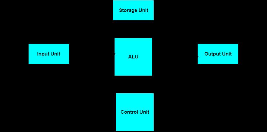 architecture  computer system computer architecture