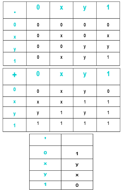 Introduction to Boolean Algebra   Computer Architecture