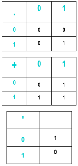 Image result for boolean algebra operations
