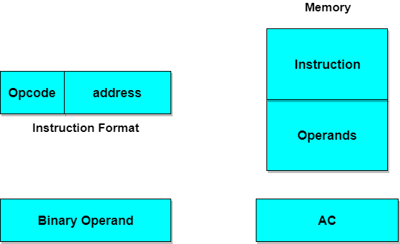 Instruction Codes Computer Architecture Tutorial Studytonight