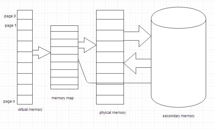 Mapping and Concept of Virtual Memory | Computer ... on