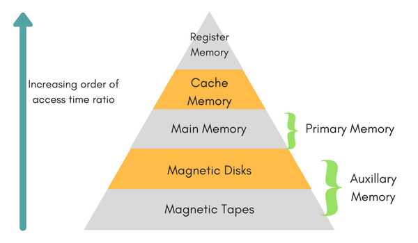 explain memory hierarchy with the help of diagram