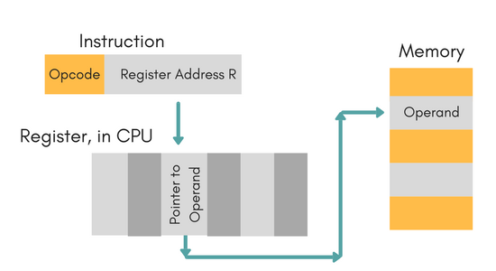 Adressing Modes And Instruction Cycle Computer Architecture