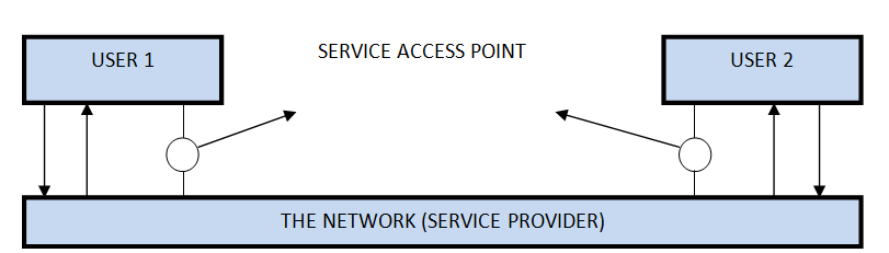 Services showing SERVICE ACCESS POINTS