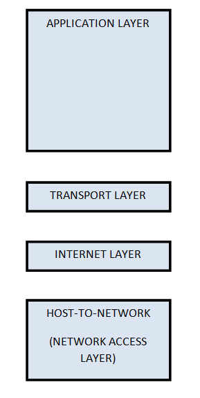 TCP/IP Model with four layers