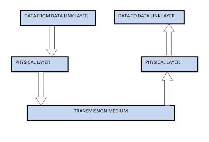 Physical Layer in ISO-OSI Model