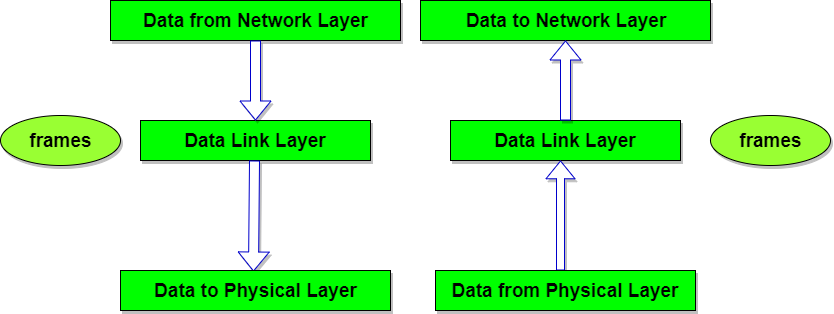 Data link layer of osi reference model studytonight data link layer in iso osi model ccuart Gallery