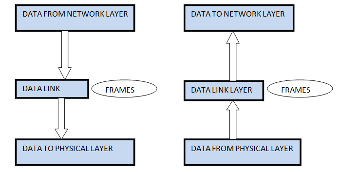 Data Link Layer in ISO-OSI Model