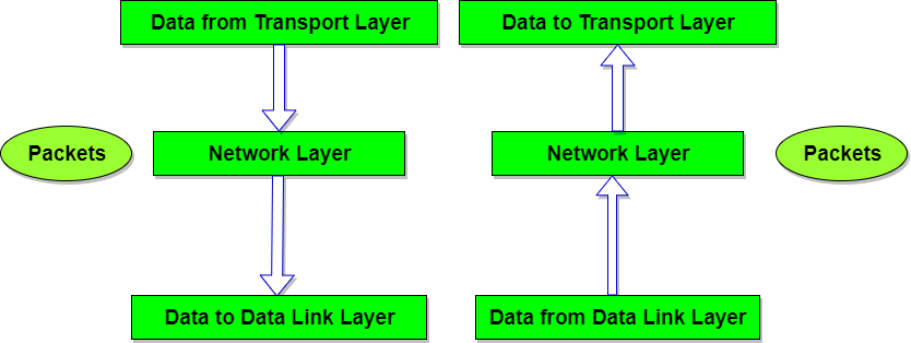 Network layer goalblockety network layer ccuart Gallery