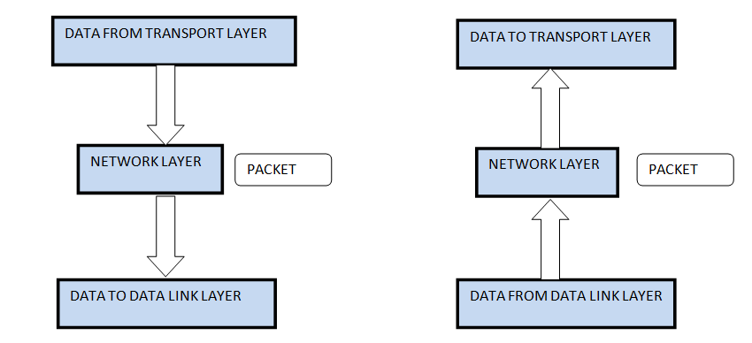 Network Layer in ISO-OSI Model