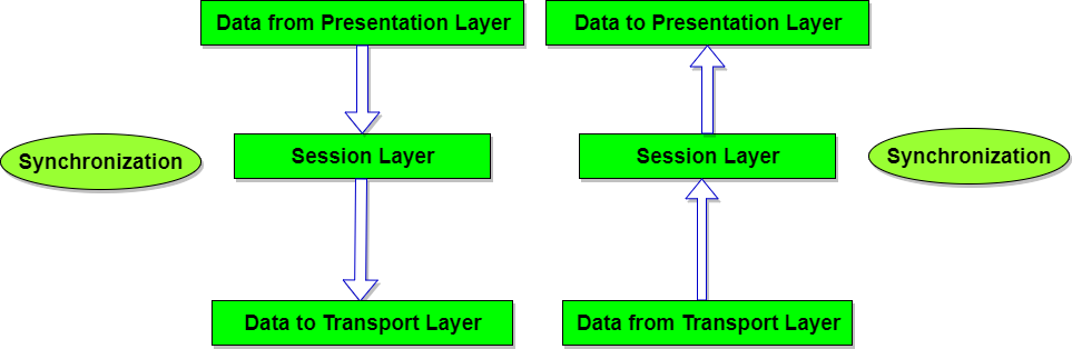 Session Layer of OSI Reference Model | Studytonight