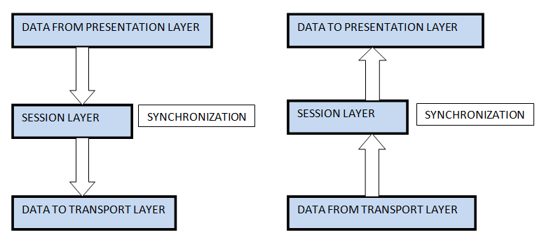 Session Layer in ISO-OSI Model