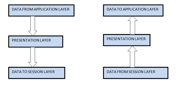 Presentation Layer in ISO-OSI Model