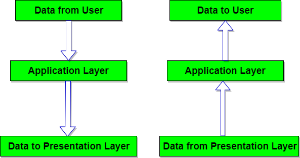 Application Layer Of Osi Reference Model Studytonight