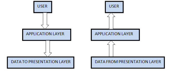 Application Layer in ISO-OSI Model