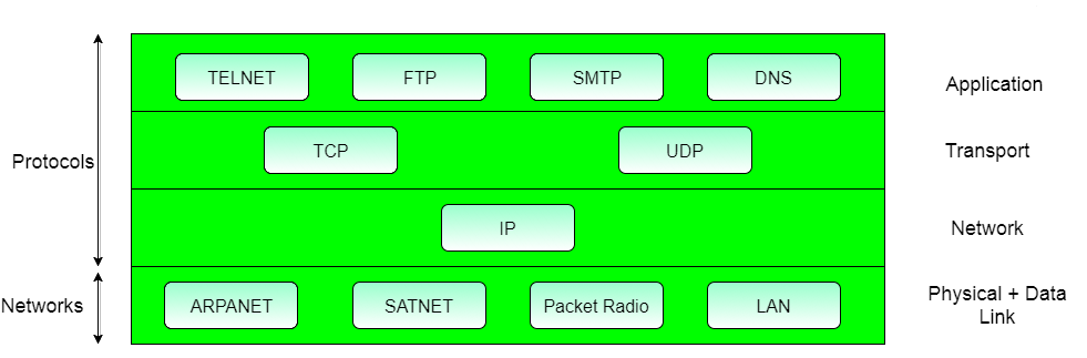Introduction to TCP/IP Reference Model | Studytonight