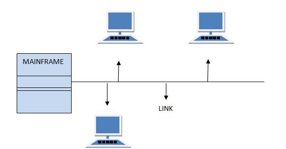 Multipoint connection in computer networks