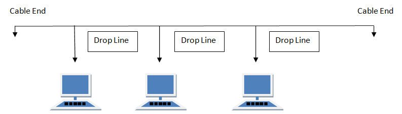 network topologies diagrams