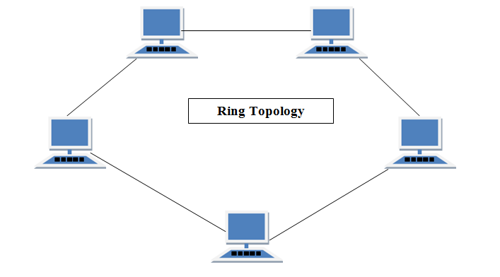 Ring topology in computer networks