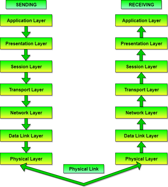 ISO-OSI Model with seven layers