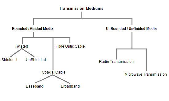 classification of Transmission mediums