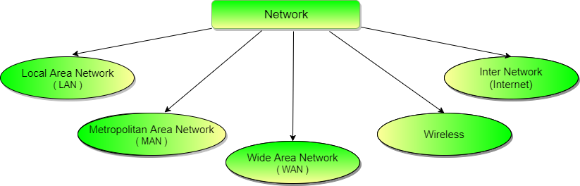 Types of Communication Networks | Studytonight