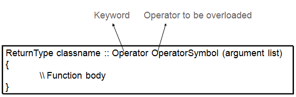 Concept of Operator Overloading in C++ | Studytonight