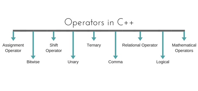 Types of operators in C++ | Studytonight