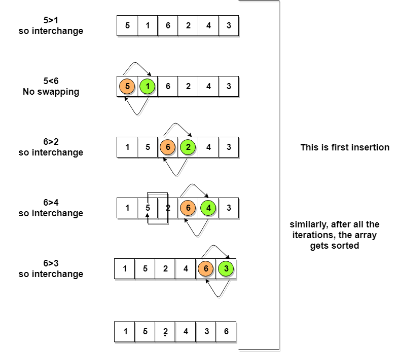 Bubble Sort Algorithm | Studytonight