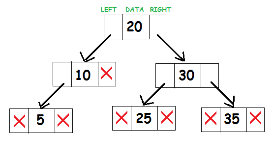 Binary Search Tree | Data Structure Tutorial | Studytonight