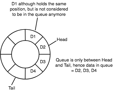Circular Queue Data Structure | Studytonight