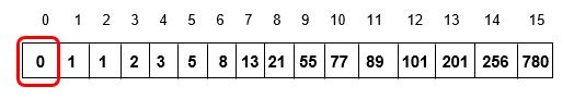 Comparing a[0] operator