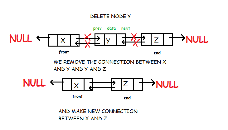 Doubly Linked List | Data Structure Tutorial | Studytonight