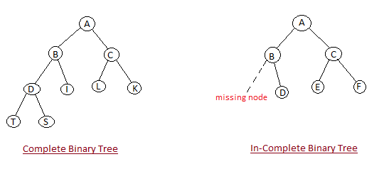 Binary tree sorting in c