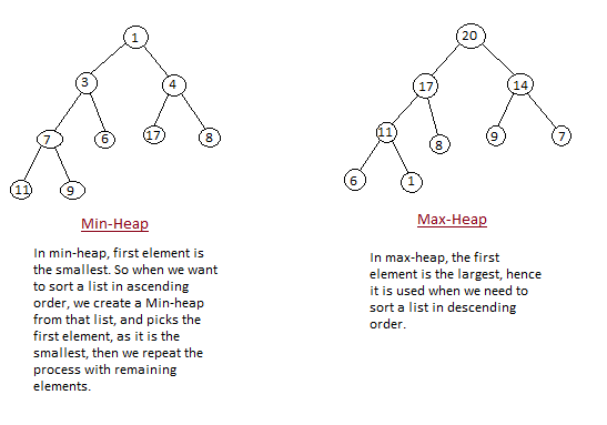 Heap Sort in Data Structures | Data Structure Tutorial | Studytonight