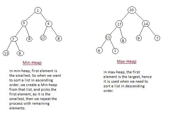 Min-Heap and Max-heap